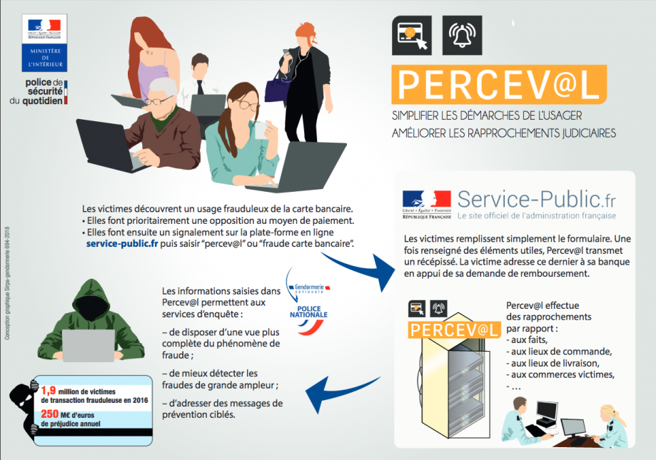 Perceval carte bancaire lacleweb
